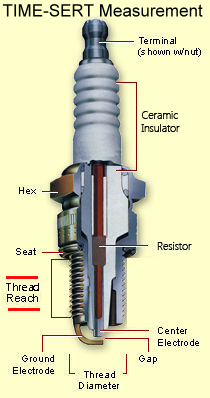 Spark plug thread repair kits measurement